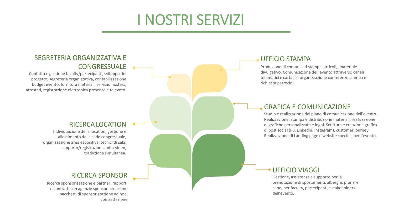 PSA&CF: i nostri servizi